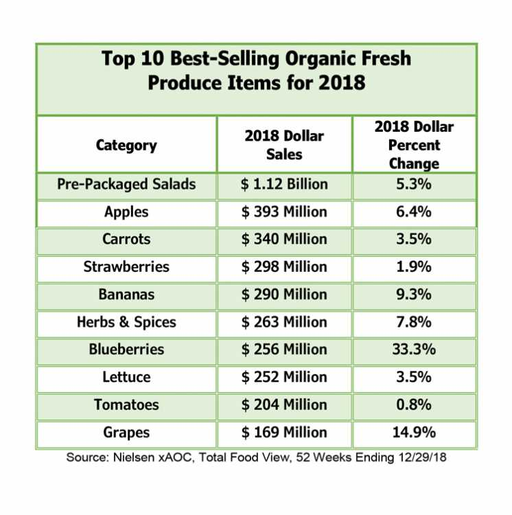 According to new information released by the Organic Produce Network (OPN) and Nielsen, organic produce sales reached new heights, totaling $5.6 billion in 2018
