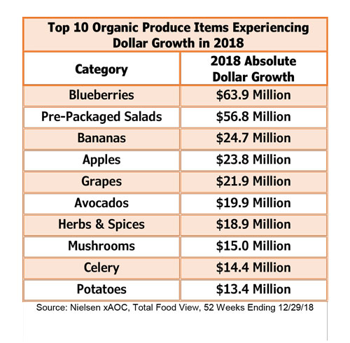 Many popular organic categories exceeded $20 million in sales in 2018—among them organic bananas, apples, and grapes