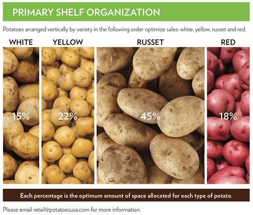 Potatoes USA tapped Kantar Insights Consulting to gather information for a Fresh Potatoes Path to Purchase study from potato shoppers at food retailers