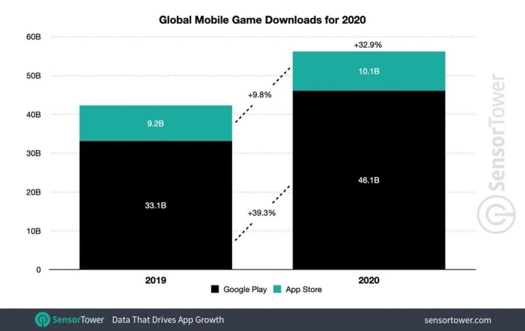 El mercado de las apps en 2020