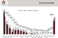 Survei: Elektabilitas PDIP turun – ANTARA News Bali