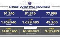 14.815.666 warga telah vaksinasi dosis pertama