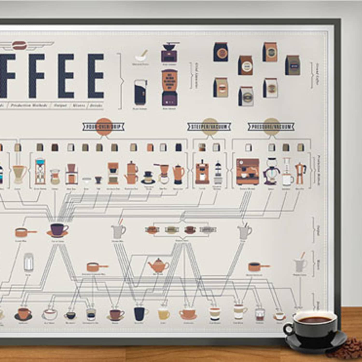 the compendious coffee chart crian