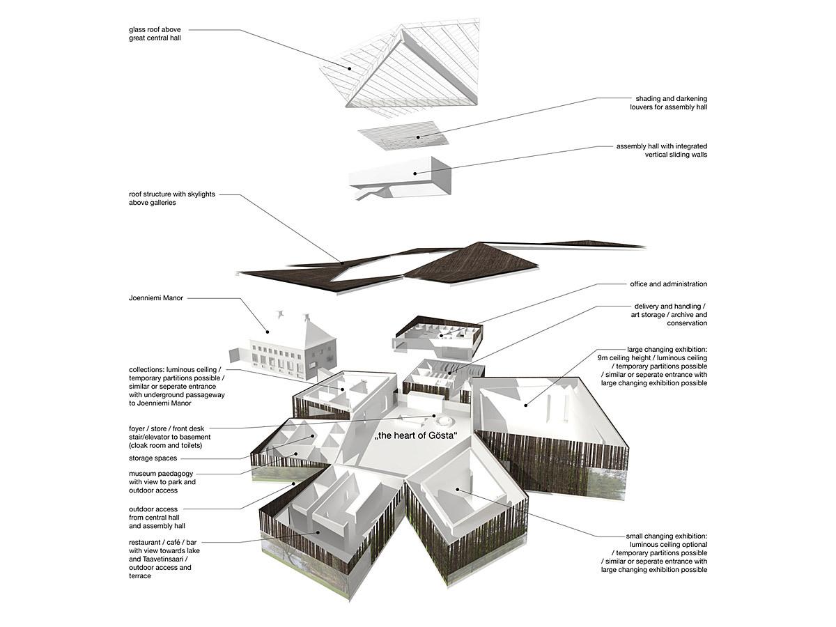 Serlachius Art Museum Gosta Proposal By Frama Architects