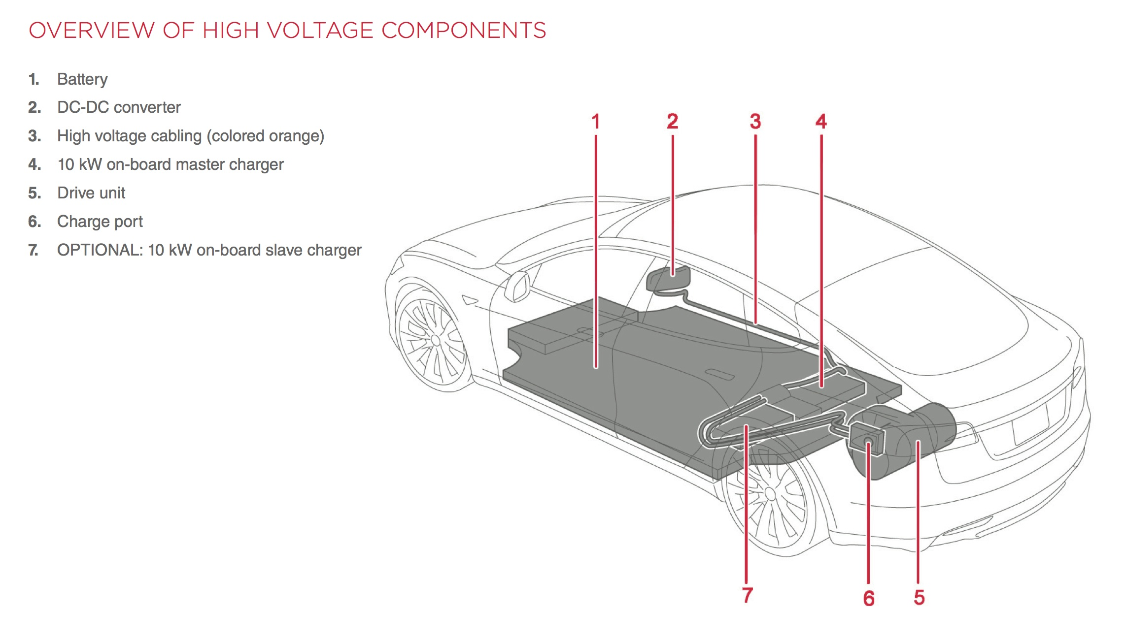 Tesla Car Charger Wiring Diagram