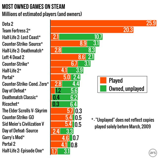 37 % des jeux Steam possédés n'ont jamais été utilisé depuis 5 ans