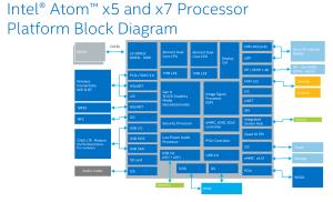 Intel unveils its next mobile maneuver: Atom x3, x5, and