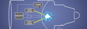 Boeing patents laserpowered fusionfission jet engine