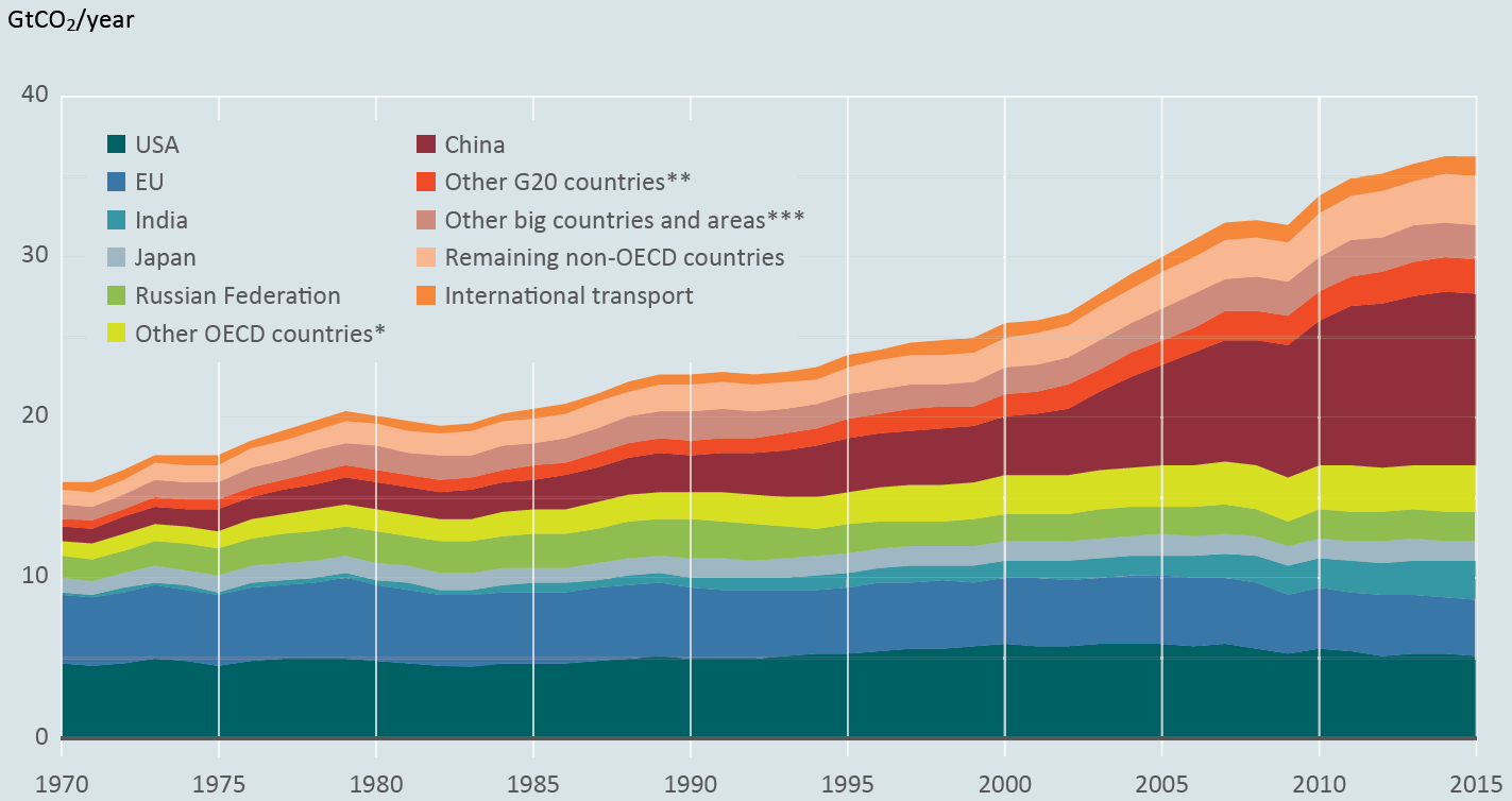 Carbon dioxide emissions from fossil-fuel use and industry—which accounts for a little over two-thirds of global greenhouse gas emissions—in billions of tons per year.