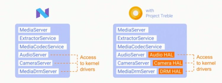 "For camera, audio, and DRM, HALs now separate the ""Stagefright"" media framework from the kernel."