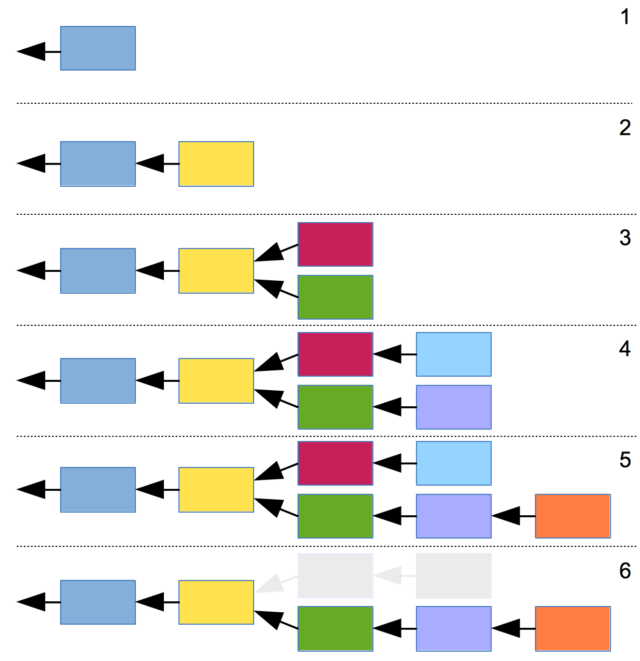 This diagram shows how the Bitcoin network resolves disagreements over the next block in the blockchain. The network always works from the longest chain. When a miner discovers the orange block in step 5, it points back to the green and violet nodes, cementing their status as an official part of the blockchain. Then the red and light-blue nodes are discarded by the network.