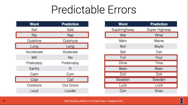 Predictable, exploitable errors found in Alexa voice processing.