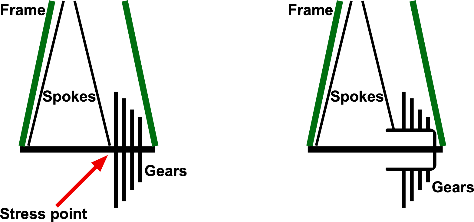 The freewheel system (left) created an off-axis stress on the axle. This was solved by the use of a free hub, which shifted the stress to where the axle meets the frame.