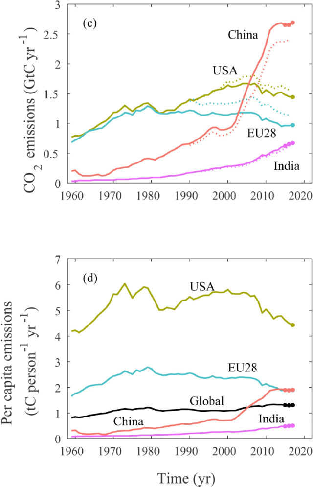Total and per capita emissions over time, through 2017. The solid line shows emissions from within nations, while the dotted line shows emissions due to their consumption of goods.