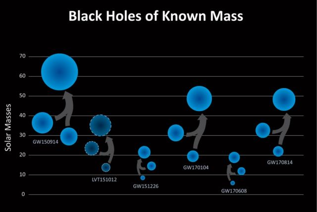 This chart shows the masses of the black holes detected so far using gravitational waves.