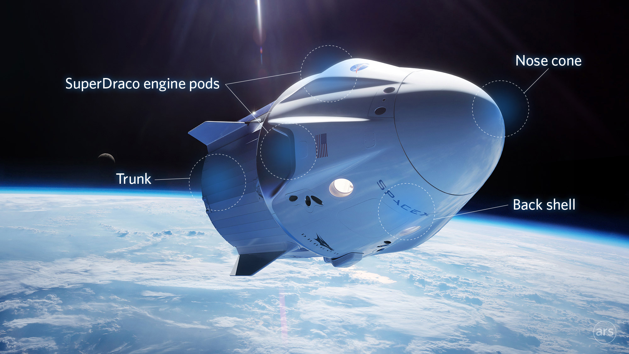 Graphic showing Dragon in space, both the capsule and trunk. The trunk will be jettisoned before reentry, revealing a heat shield.