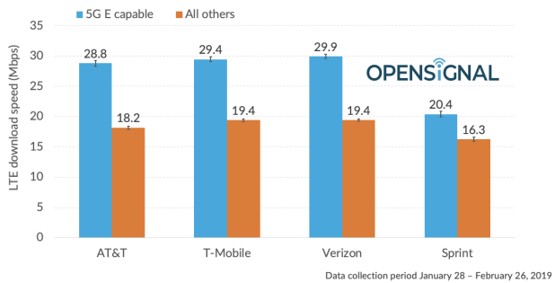 "For each network, this shows the average speed of LTE-Advanced (""5G E"") phones versus the average speed of other 4G phones."
