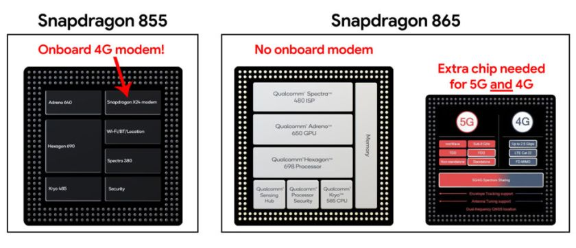 2019's Snapdragon 855 offers 4G connectivity in a single, simple package. 2020's Snapdragon 865 has no onboard modem, and it needs an extra chip.