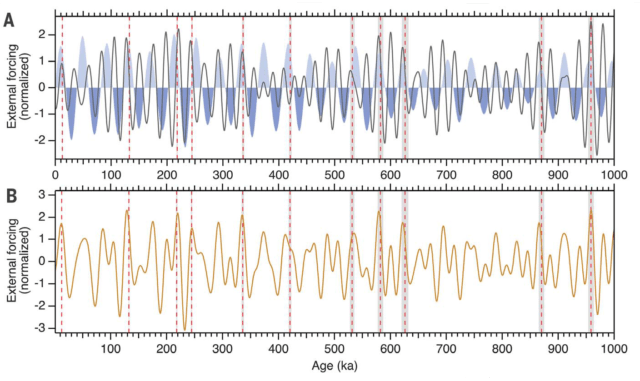 The top panel shows the tilt cycle in blue shading and the precession cycle in the black curve. The bottom panel shows them combined into a single metric. Red vertical lines highlight the timing of significant warming events (including some smaller ones that didn't fully end the ice age). Age is shown along the bottom in thousands of years.