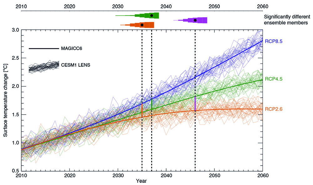 Simulations of the low, medium, and high emissions scenarios, with the years where temperature differences are discernible shown at the top.