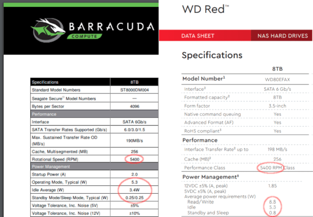 When we compare data sheets between an 8TB 5400rpm Barracuda and an 8TB