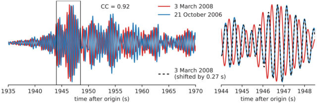 Here's an example of two nearly identical earthquakes, but the T-waves took slightly longer to arrive in the second one because the ocean was warmer.