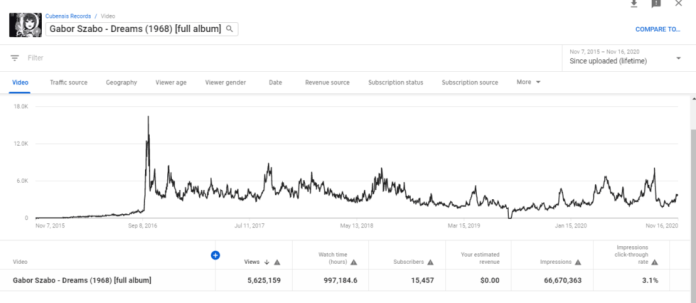 Ambient-music fan Balthazar Aguirre uploaded the album <em>Dreams</em>, by Gábor Szabó, to his YouTube channel years ago. It eventually exploded as a major YouTubecore album, as shown by stats shared with Ars Technica.