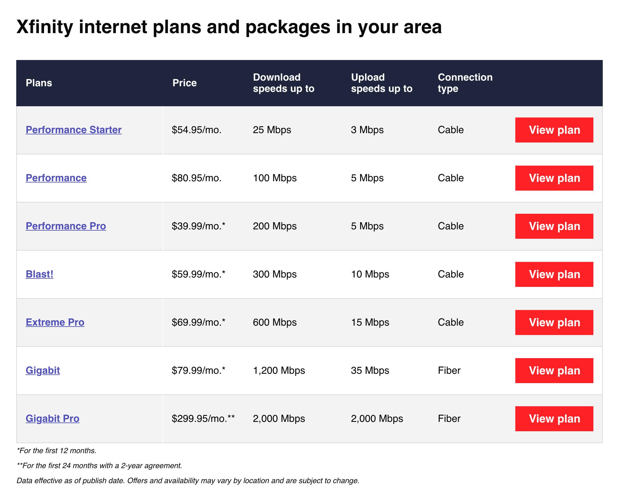 Comcast speeds and prices, no thanks to Comcast's website.