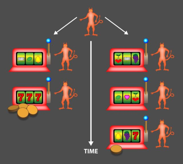 In the new thought experiment, the demon repeatedly plays a slot machine that might or might not pay out free energy (gold coins). The demon employs a strategy that allows it to either keep playing for a fixed time period (right) or to decide to stop sooner if the winnings are good (left).
