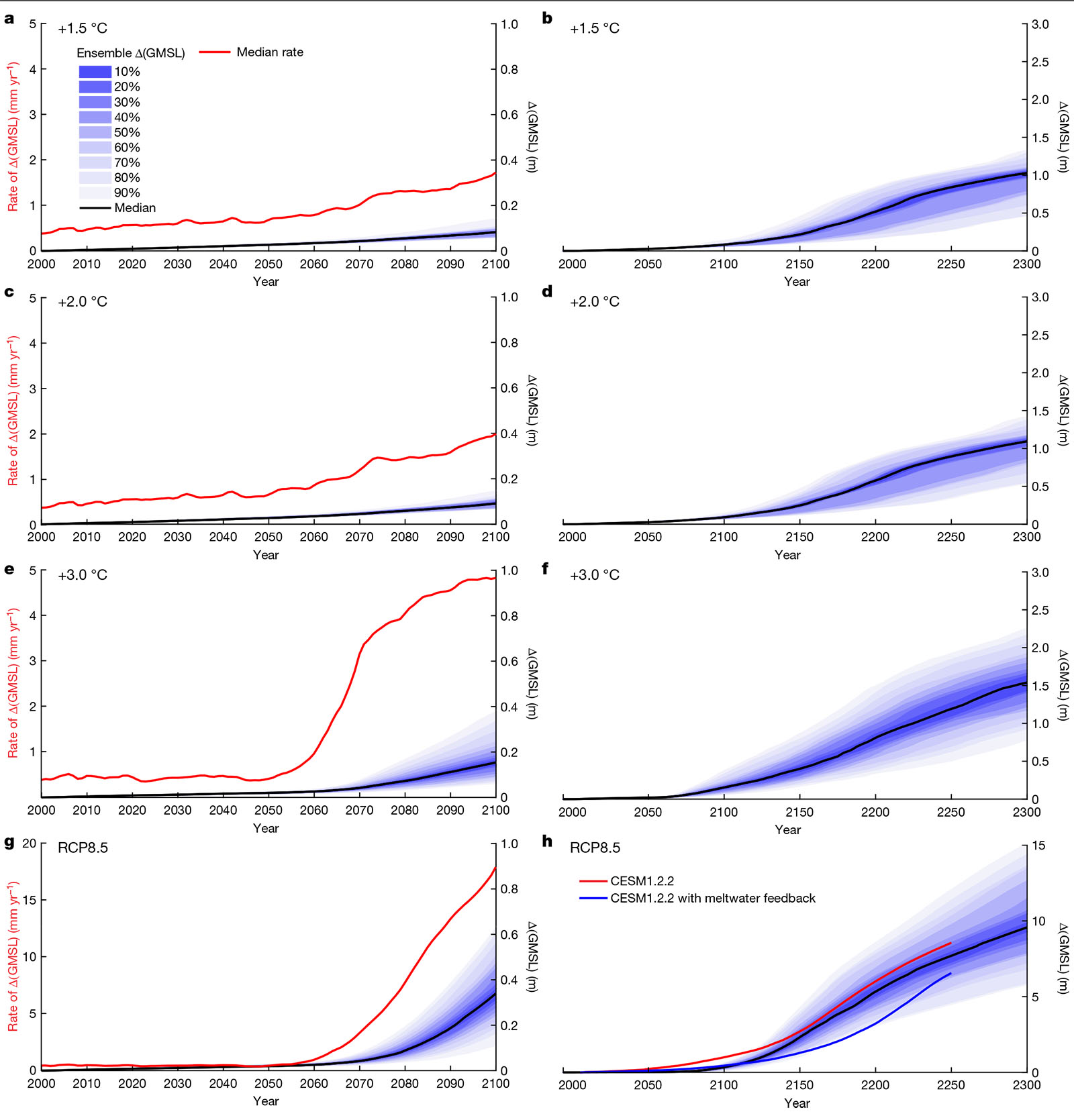 Simulated scenarios, least warming at top, most warming at bottom. The red line (left axis) shows the rate of Antarctic contribution to sea level rise in millimeters per year. The blue shading (right axes) shows the total in meters.