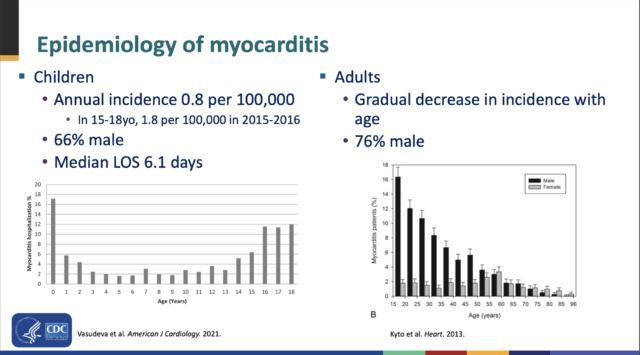 Epidemiology of myocarditis.