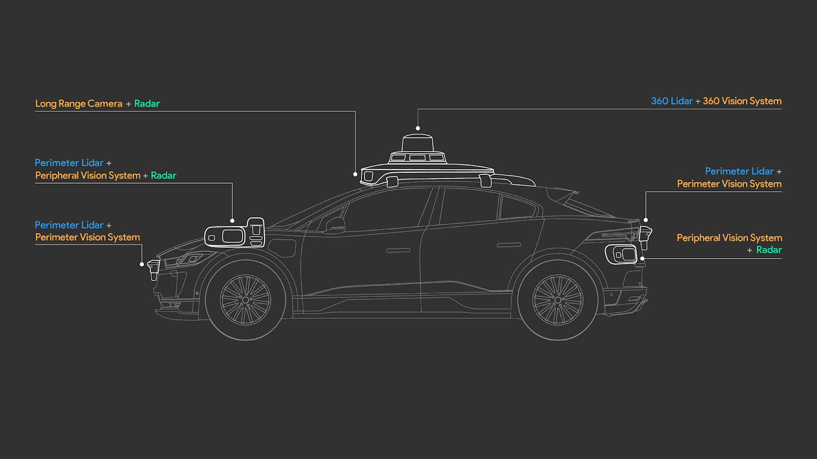 The I-Pace sensor layout.