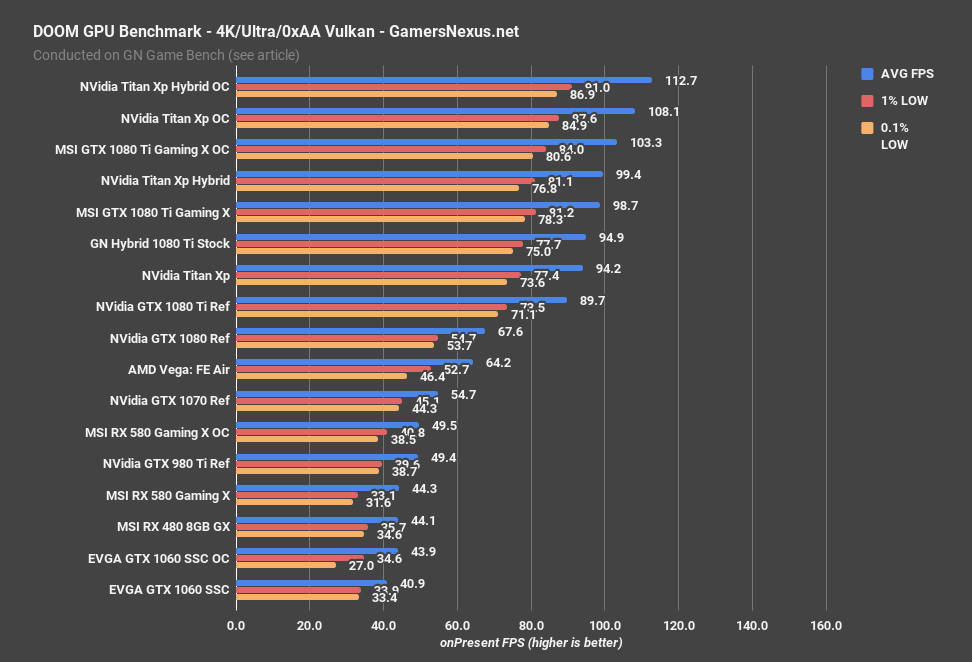 Amd Vega Fe Reviews Disappoint Fans With Humdrum Gaming