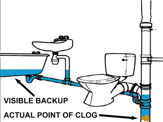 Bathroom Drain Clogged Unclog A Bathroom Sink Without Chemicals