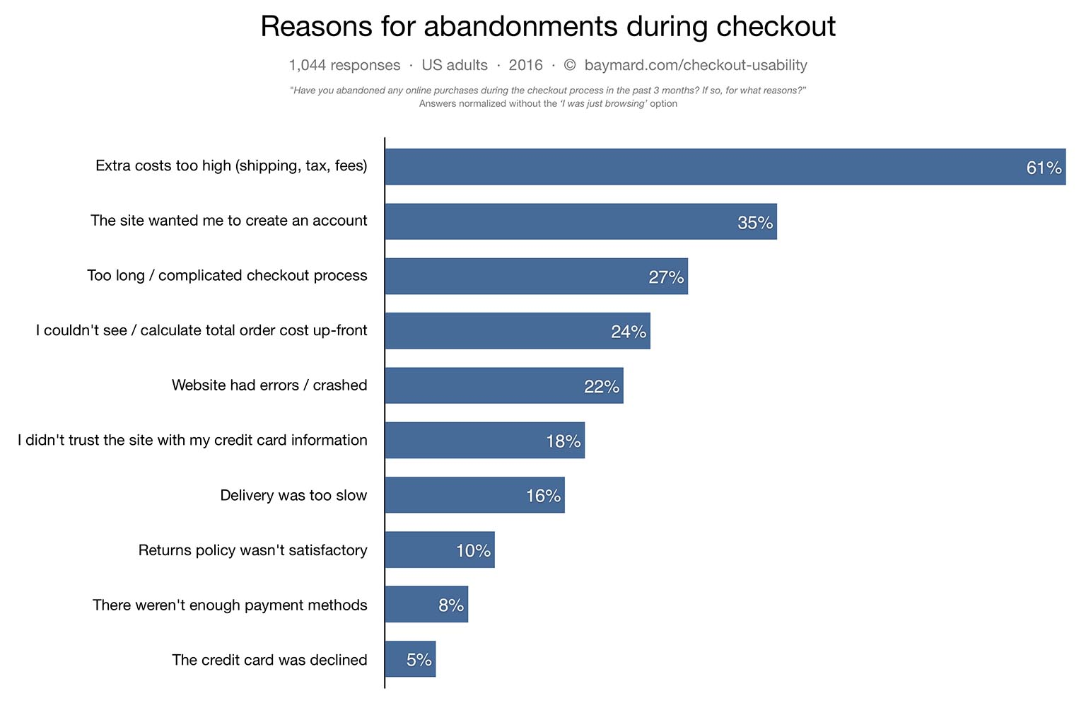 New E Commerce Checkout Research Why 68 Of Users