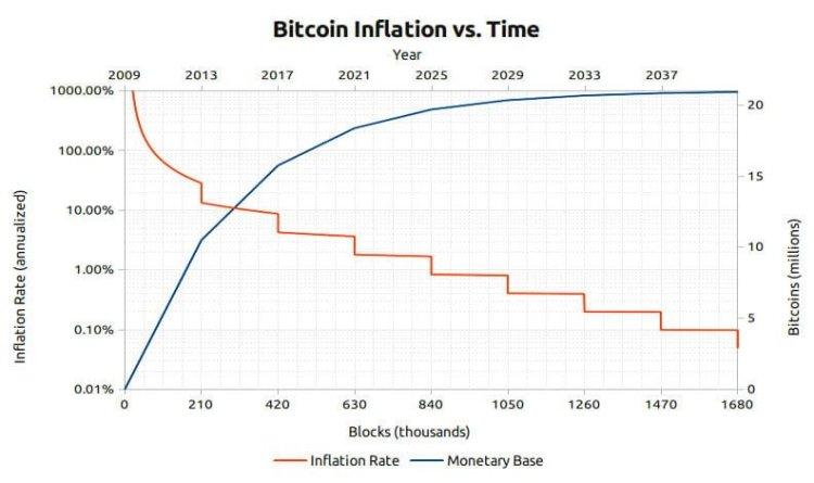 bitcoin inflatie