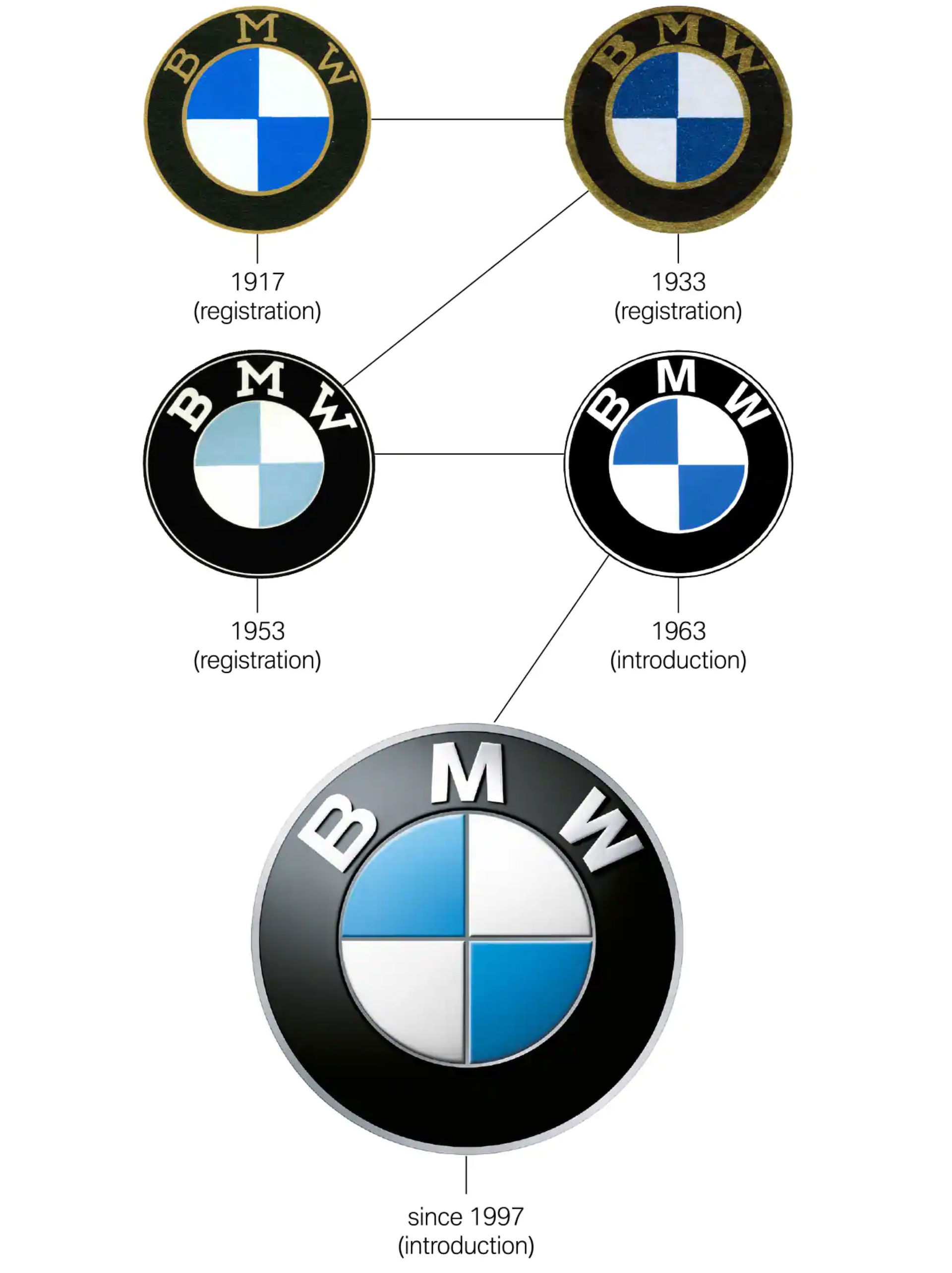 The Definitive Story Behind the BMW Logo » Portal4News