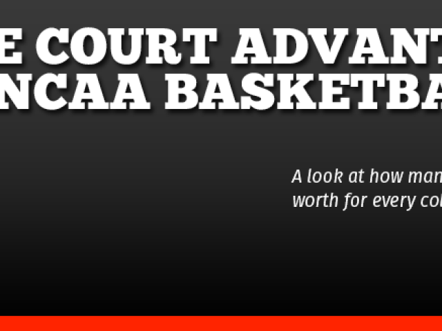 Ncaa Basketball Home Court Advantage Best Statistics Records