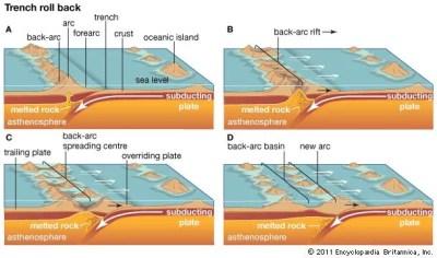 Back-arc basin | geology | Britannica.com