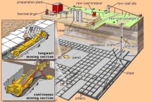Coal mining | Britannica