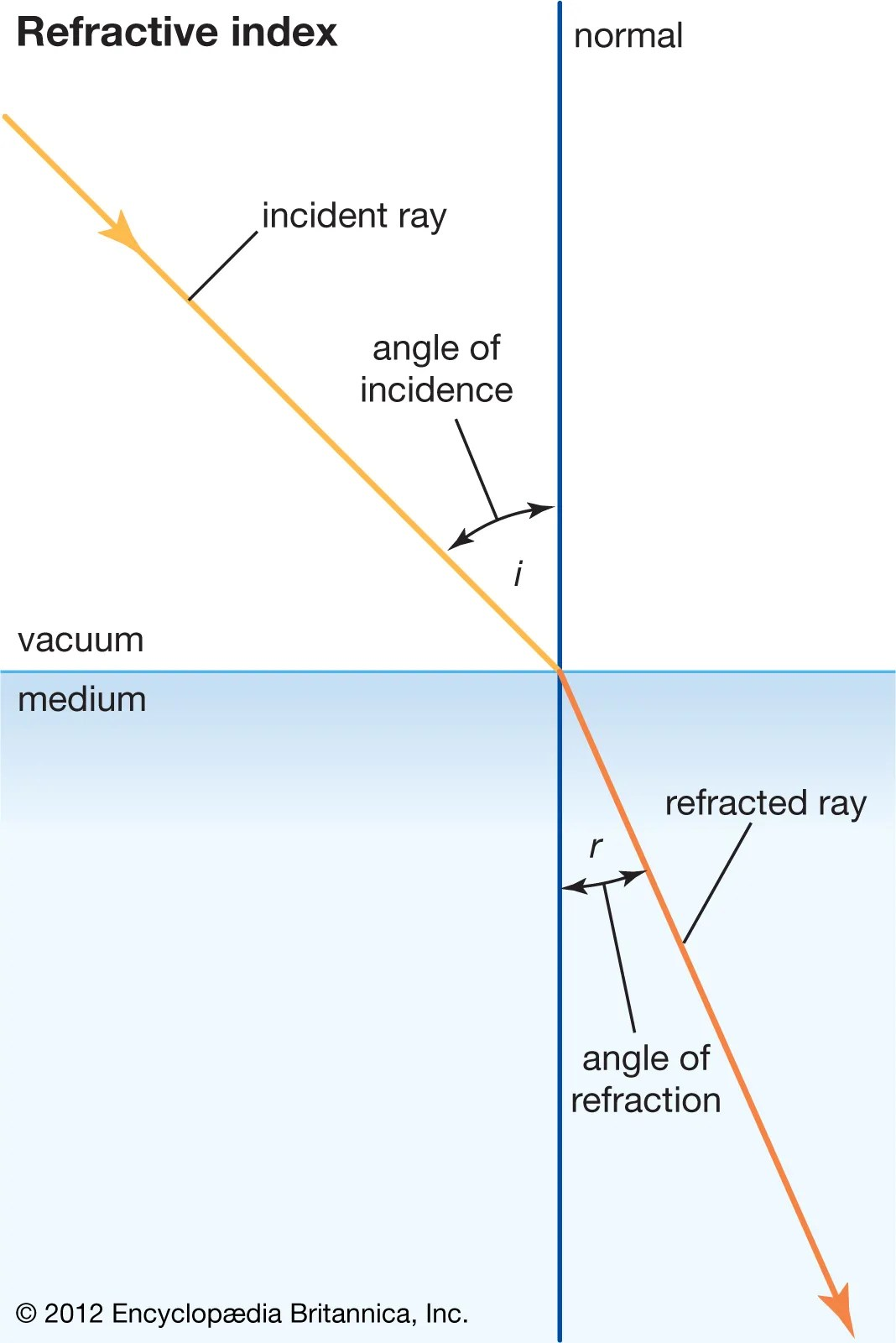 Equation Linking Refractive Index Angle Of Incidence And