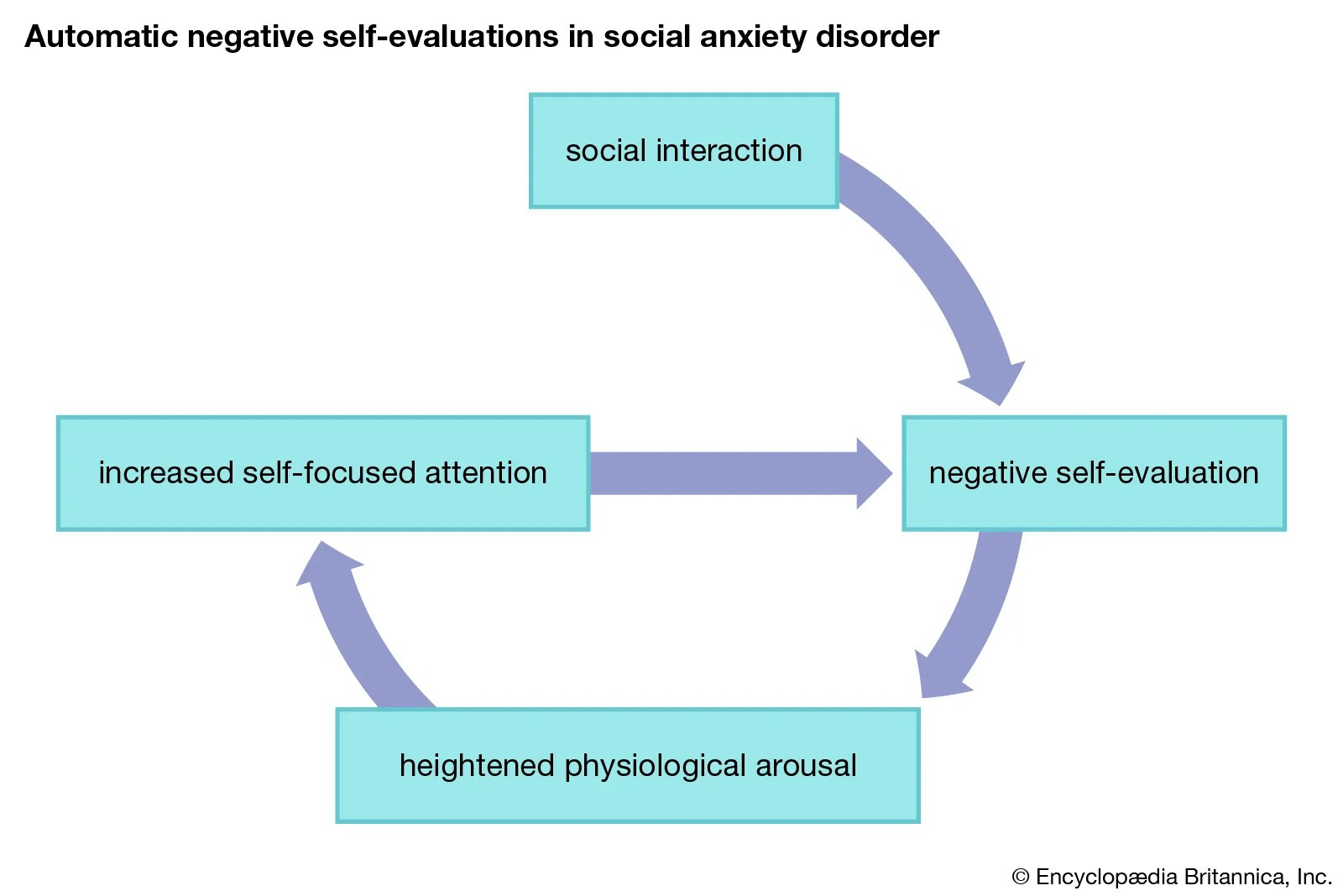 Social Anxiety Disorder Psychology