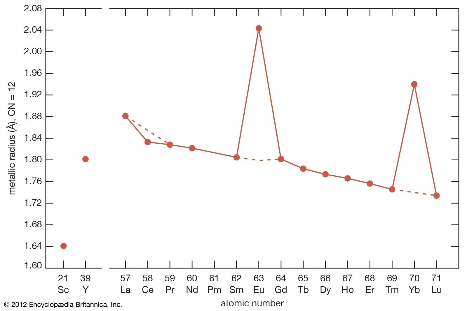 32 Complete An Orbital Diagram For Scandium Sc
