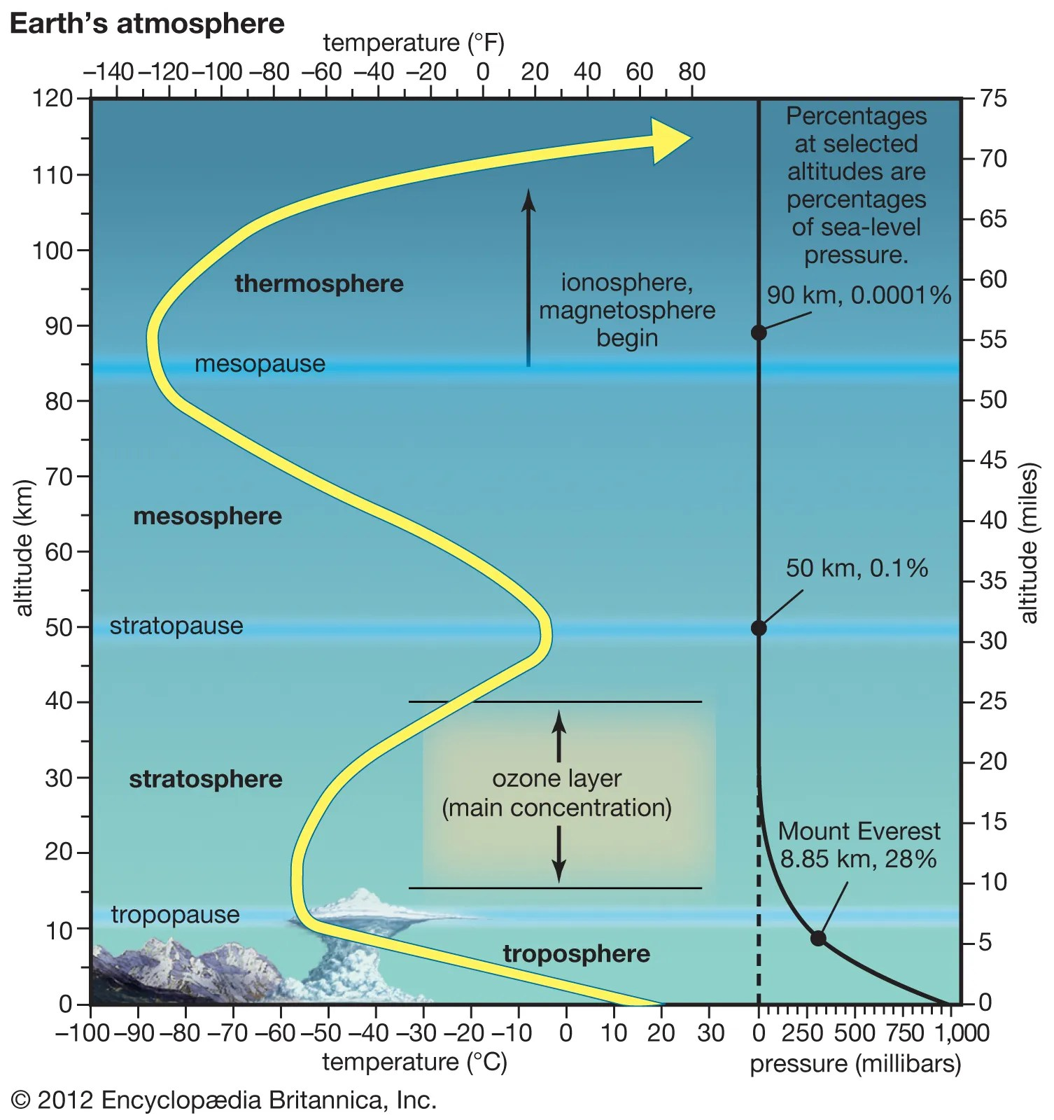 Ionosphere And Magnetosphere