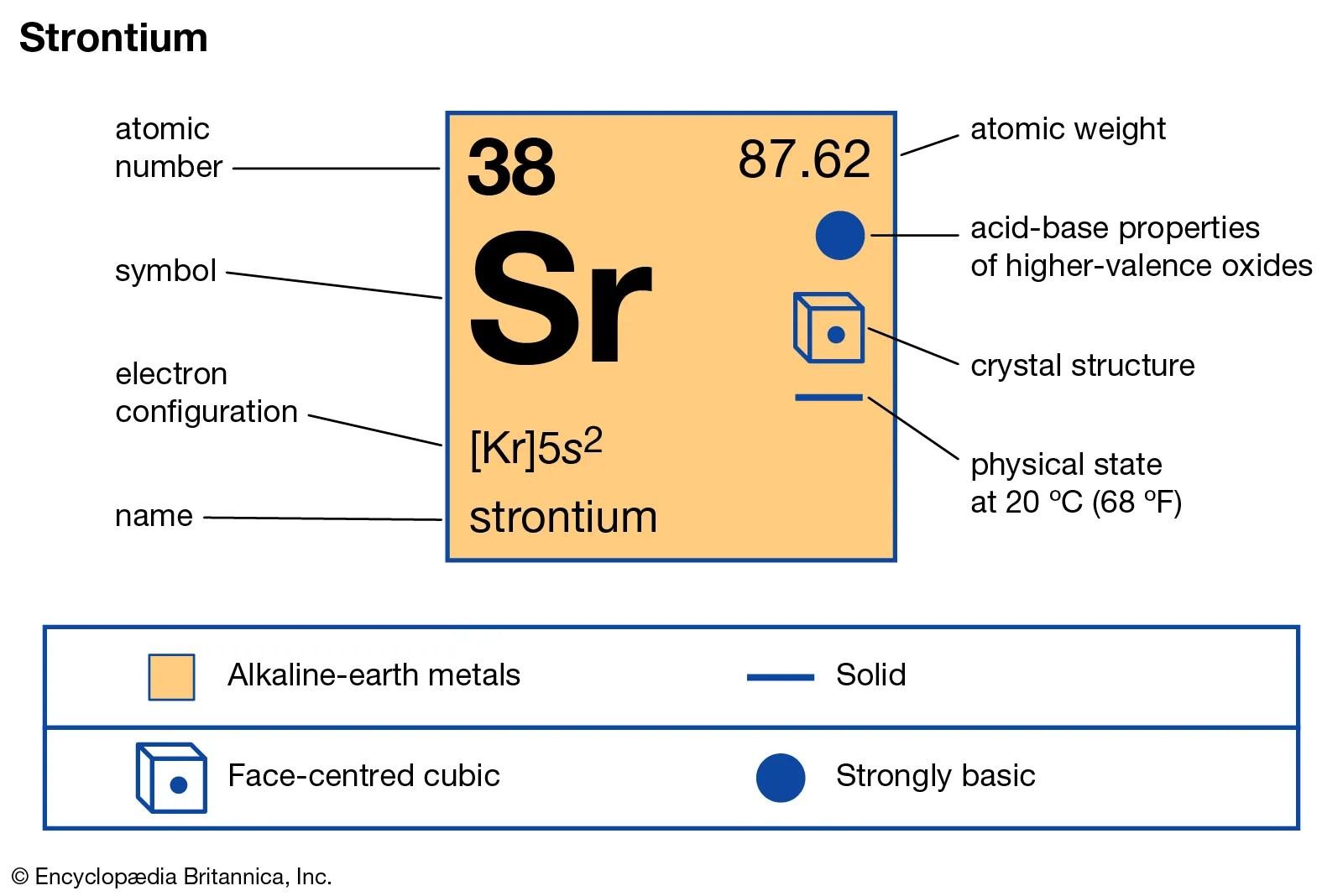 Strontium