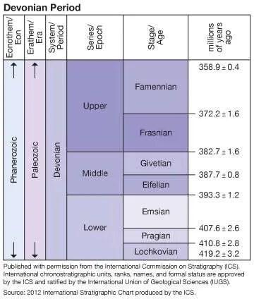 Periodo Devónico, Era Paleozoica, Escala de Tiempo Geológico, Geocronología