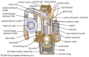 diesel engine   Definition, Development, Types, & Facts   Britannica