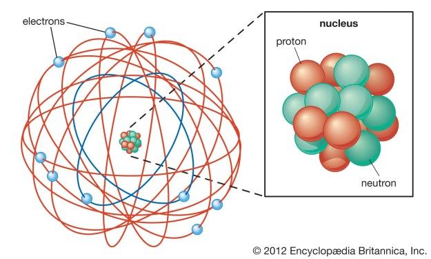 The Rutherford Atomic Model Of an Atom