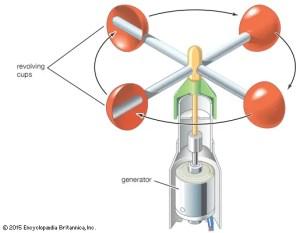 Anemometer | instrument | Britannica