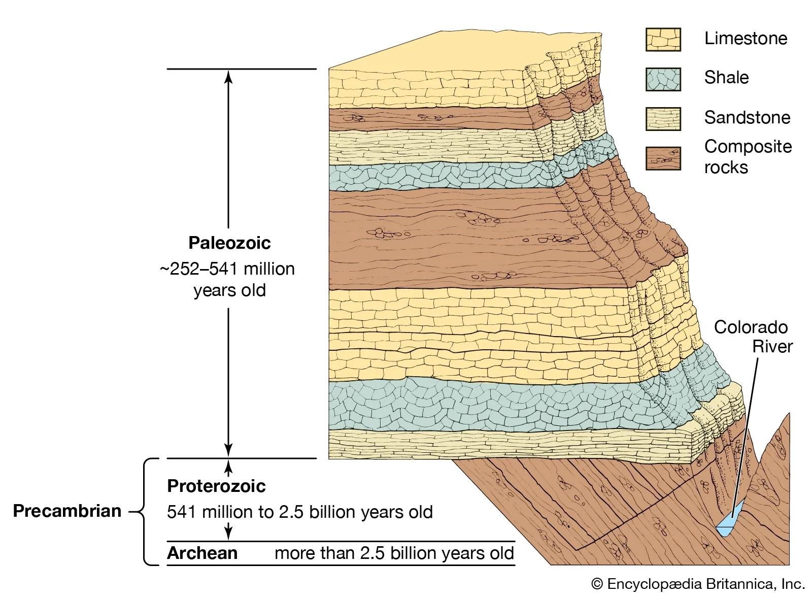 Geochronology